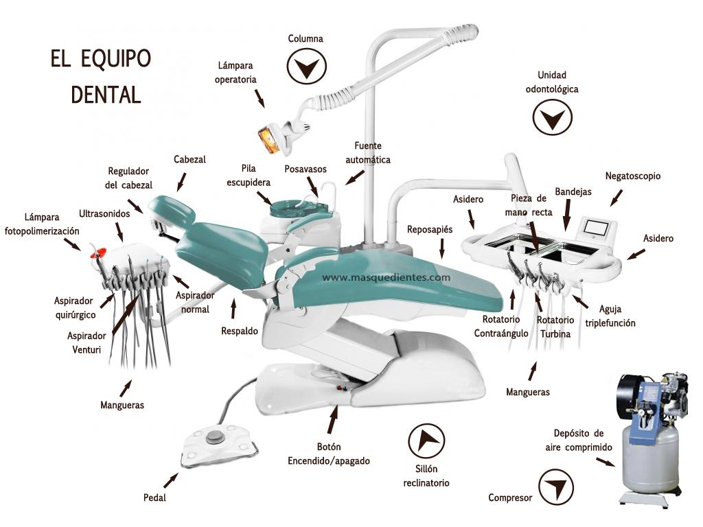 Partes del equipo dental
